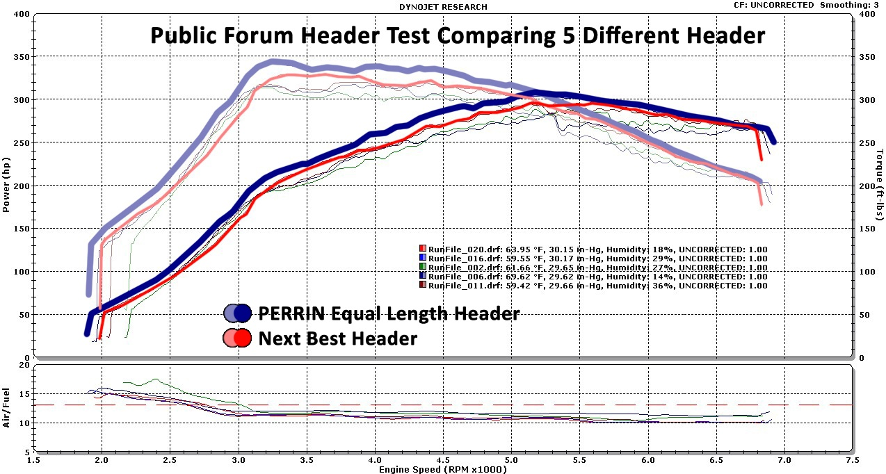Perrin Sti Equal Length Header Performance Engine Diagram Nasiocheadercomparo