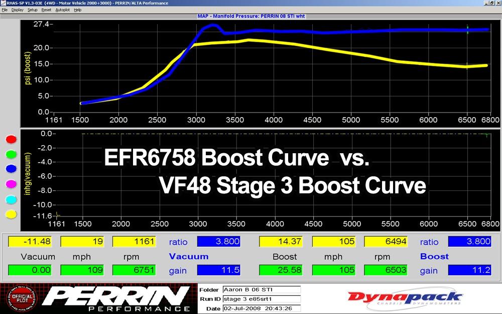 EFR6758     Stock STI turbo killer | PERRIN Performance