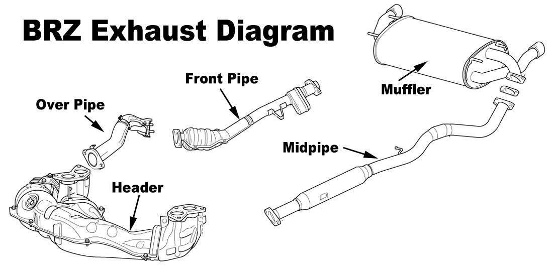 brz front pipe design and proving perrin performance rh perrin com 2008 subaru impreza engine diagram subaru impreza engine bay diagram