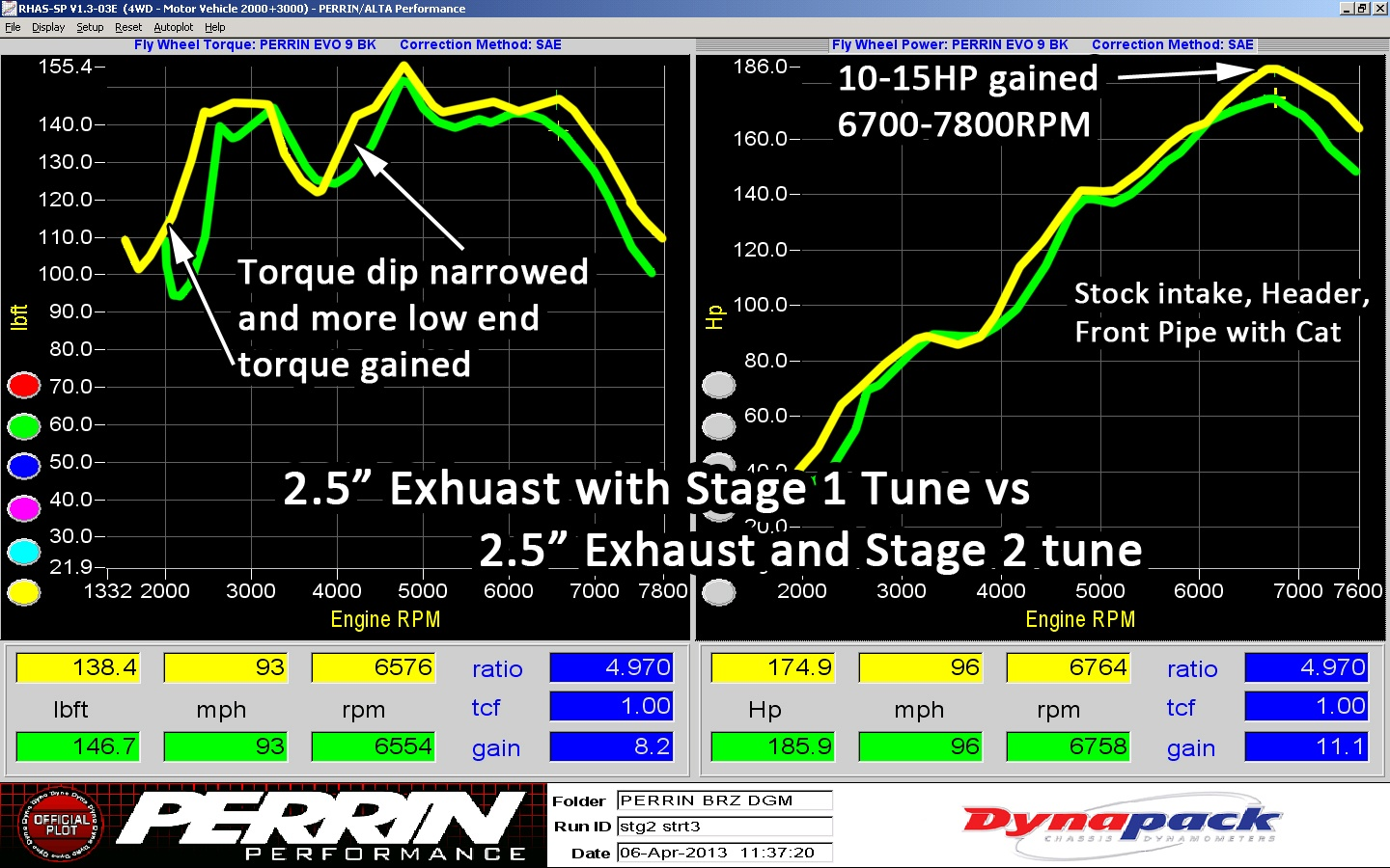Stage 2 BRZ/FR-S Dyno Results | PERRIN Performance