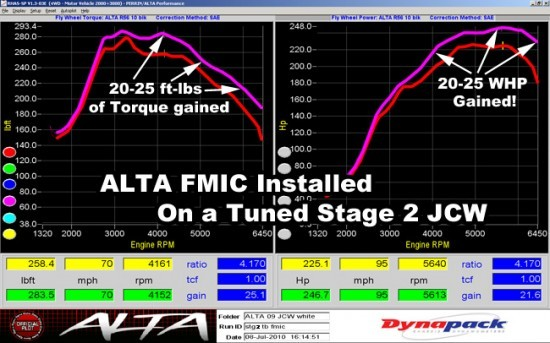 dyno_intercooler_r56jcw-stg-2-fmic-test