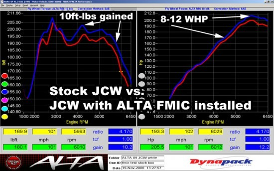dyno_intercooler_r56jcw-stock-fmic-test