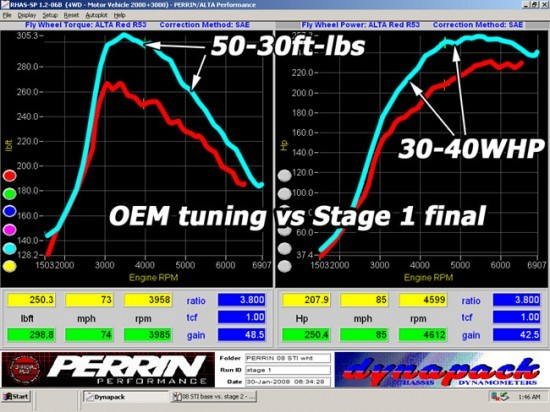 dyno_stage_08stibasevs.stage1retun