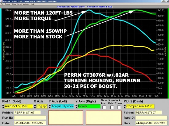dyno_turbo_07sti3076comparo