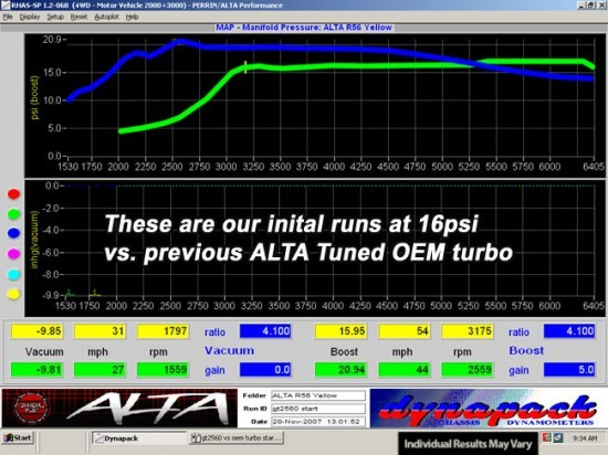 dyno_turbo_r56gt2560vsoem2016psi