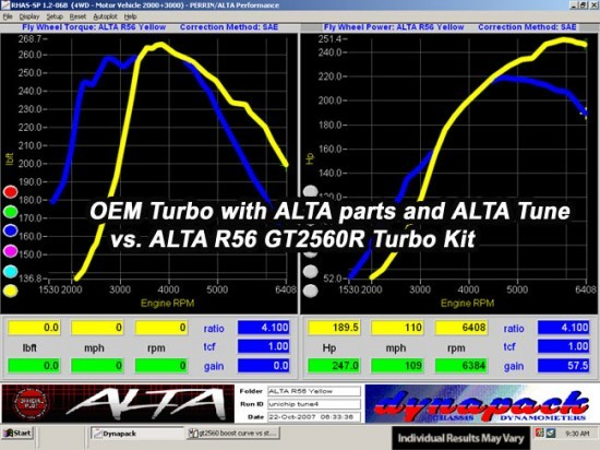 dyno_turbo_r56gt2560vsoemturbotuned