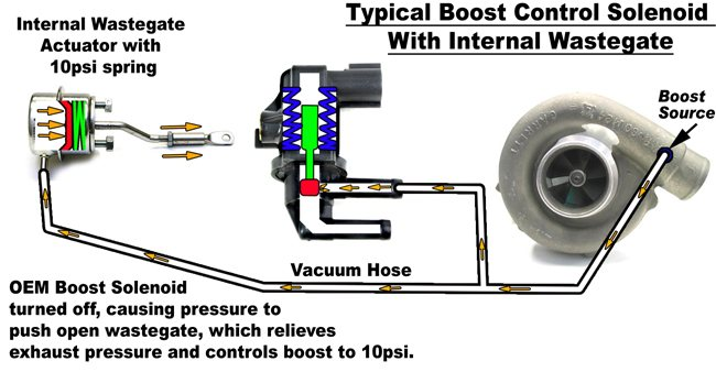 Boost Control Systems Explained      Part 2