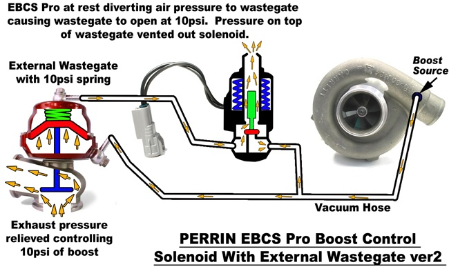 Boost Control Systems Explained      Part 3 | PERRIN Performance