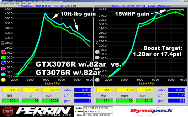tech_turbo_gtxgt_vs_gtx12bar.jpg