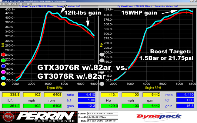 tech_turbo_gtxgt_vs_gtx15bar.jpg