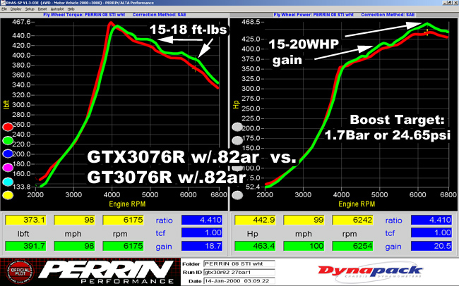 tech_turbo_gtxgt_vs_gtx17bar.jpg