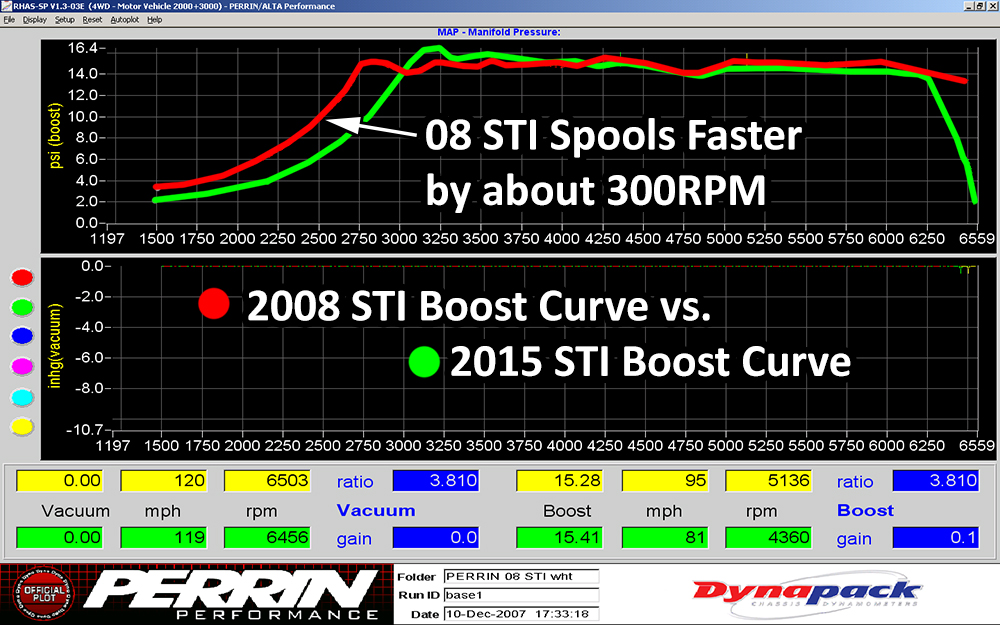 2015vs2008stiboost